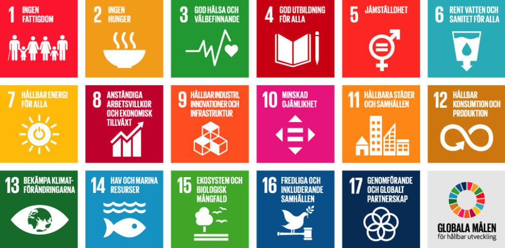 Globala målen-karta