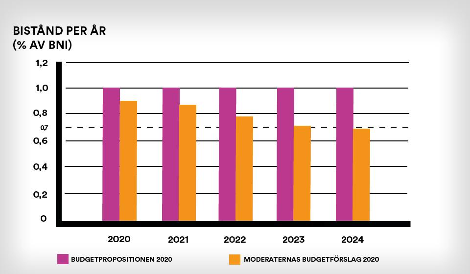 Graf över budgetpropositionen och moderaternas budgetförslag för biståndet 2020-2024, i miljarder